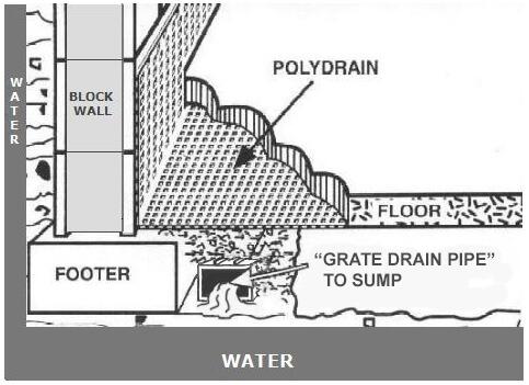 basement waterproofing new york pacific basement waterproofing